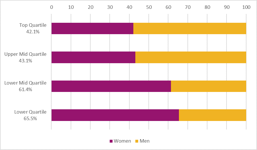 Proportion of women in each pay quartile